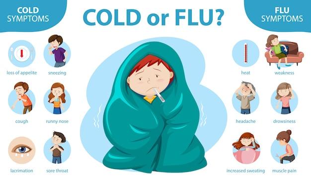 Infografía médica de síntomas de resfriado y gripe.