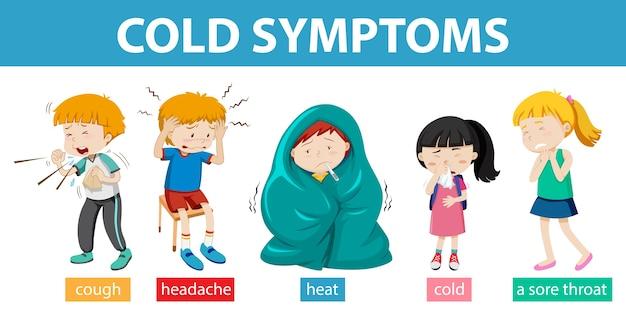 Infografía médica de los síntomas del resfriado.