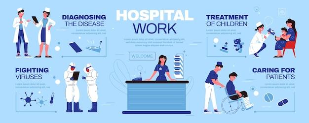 Infografía de medicina hospitalaria con personajes de médicos que trabajan en el hospital que atienden a pacientes y luchan contra virus.