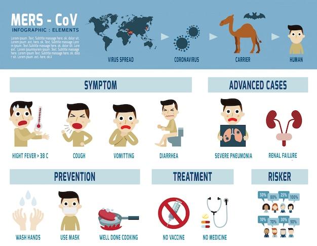 Infografía de mers-cov medio oriente síndrome respiratorio coronavirus