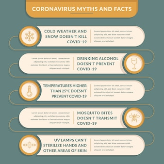 Infografía de mitos y hechos de coronavirus