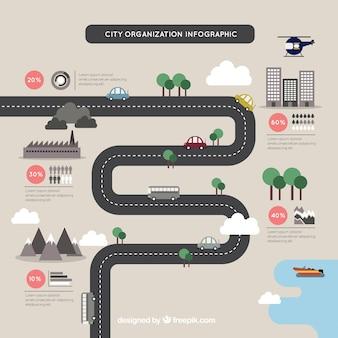 Infografía de organización de la ciudad