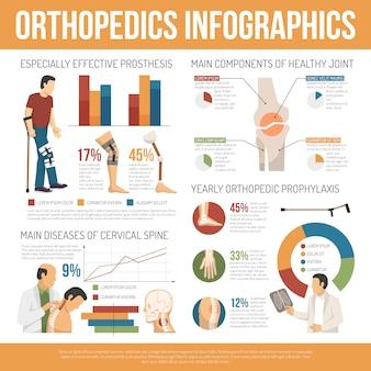 Infografía de ortopedia plana