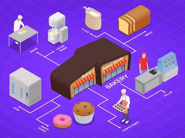 Infografía de panadería isométrica.