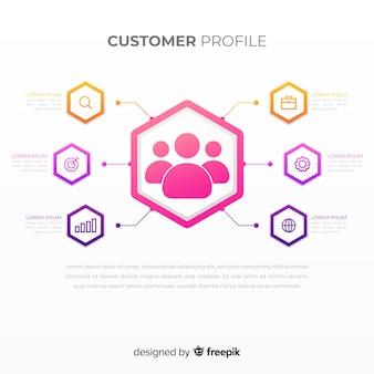Infografía de perfil de cliente