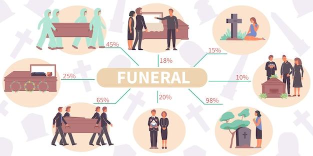 Infografía plana funeraria con personajes humanos, cajas de eternidad, tumbas y texto editable con líneas y porcentaje.