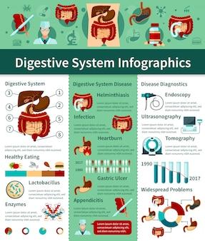 Infografía plana del sistema digestivo coloreado con diferentes tipos de enfermedades y descripciones diagnósticas.