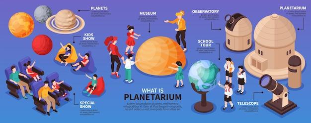 Infografía de planetario isométrica con ilustración de planetas del sistema solar, edificios de telescopios y personas de visitantes