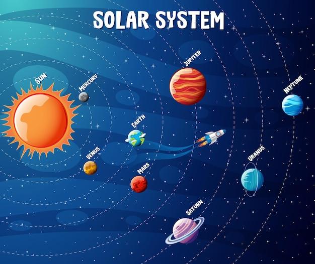 Infografía de planetas del sistema solar.