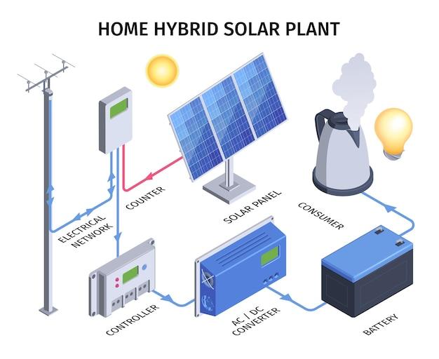 Infografía de planta solar híbrida casera con red eléctrica.