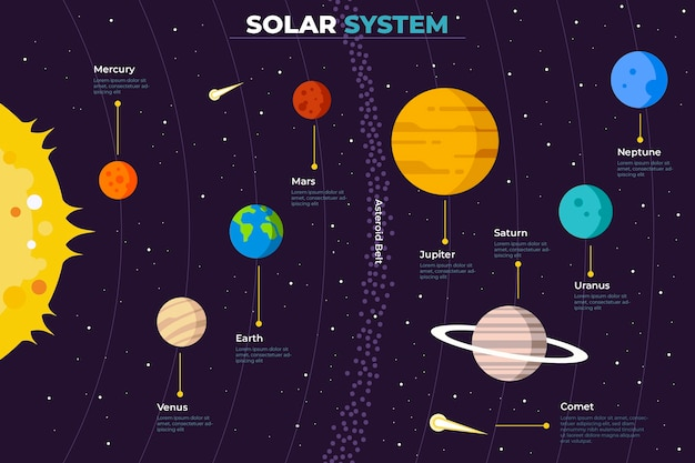 Infografía de plantilla del sistema solar