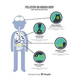 Infografía polución en el cuerpo humano