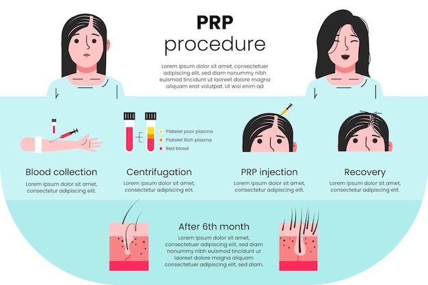 Infografía de procedimiento prp dibujado a mano plana