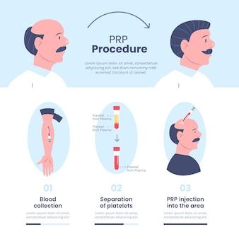 Infografía de procedimiento prp dibujado a mano