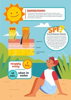 Infografía de protección solar de verano de diseño plano