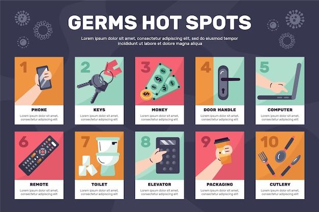 Infografía de puntos calientes de gérmenes