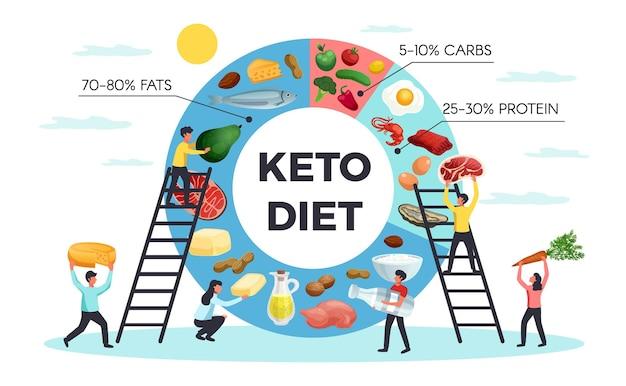 Infografía realista de la dieta cetogénica con personas que llevan alimentos saludables y un gráfico con el porcentaje de grasas, carbohidratos e ilustraciones de proteínas