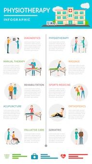 Infografía de rehabilitación de fisioterapia