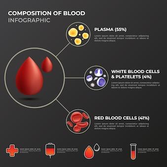 Infografía de sangre degradada