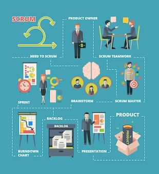 Infografía de scrum. proyecto de colaboración trabajo sistema ágil scrum etapas trabajo en equipo procesos creativos desarrollo de software.