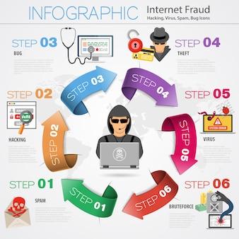Infografía de seguridad de internet