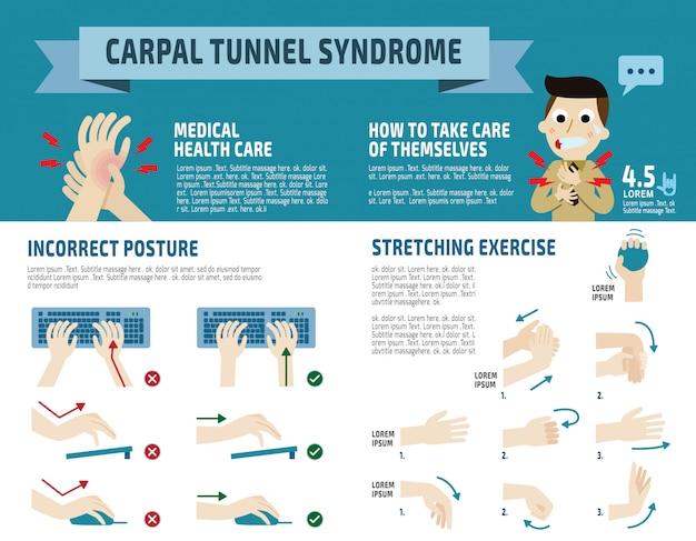 Infografía del síndrome del túnel carpiano,