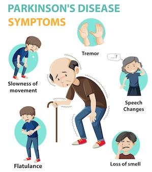 Infografía de síntomas de la enfermedad de parkinson