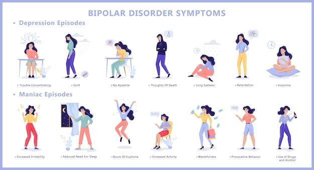 Infografía de síntomas de trastorno bipolar de enfermedad de salud mental. depresión y episodio maníaco. el estado de ánimo cambia de la tristeza a la felicidad. ilustración