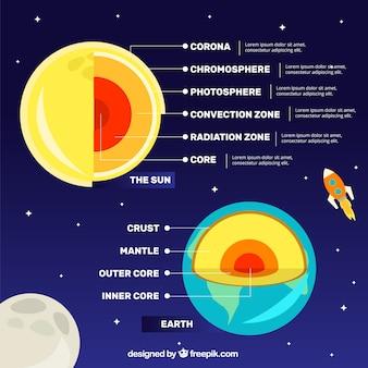 Infografía sobre las capas de la tierra