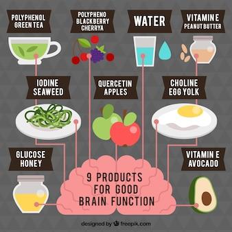 Infografía sobre productos para una buena función cerebral