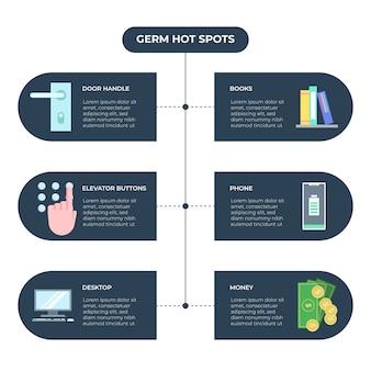 Infografía sobre puntos calientes de gérmenes