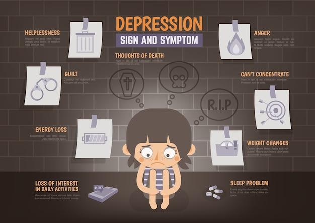 Infografía sobre signo de depresión y síntoma