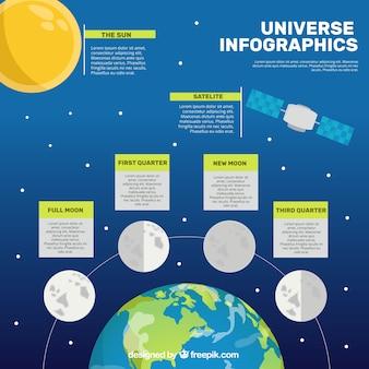 Infografía sobre el universo y la luna