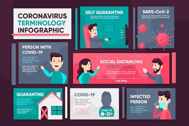 Infografía de terminología de coronavirus
