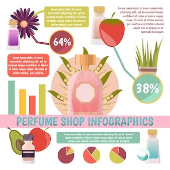 Infografía de la tienda de perfumes con información y gráficos sobre los aromas y sus componentes sobre fondo blanco