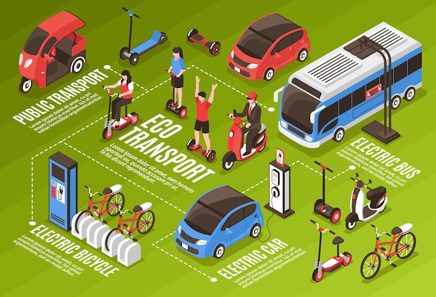 Infografía de transporte ecológico con transporte público, autobús eléctrico, coche, bicicleta, scooter, segway, giroscopio, iconos isométricos