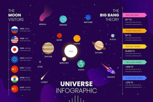 Infografía del universo en diseño plano