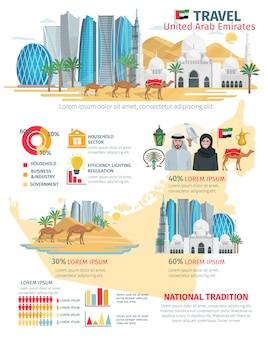 Infografía de viajes de emiratos árabes unidos