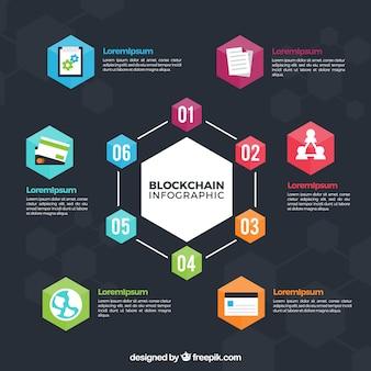 Infográfico de blockchain