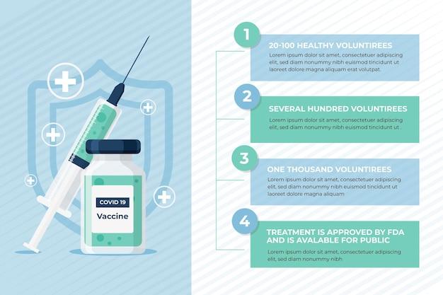 Información sobre las fases de la vacuna contra el coronavirus