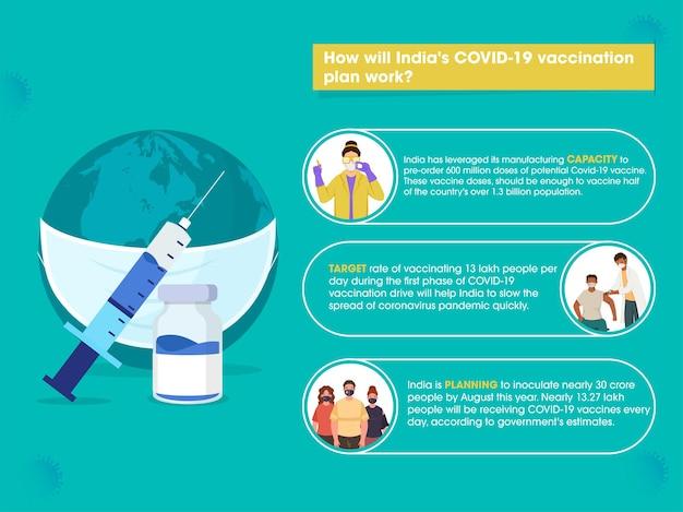 Información de trabajo del plan de vacunación covid-19 de la india con un globo con máscara y botella de vacuna.