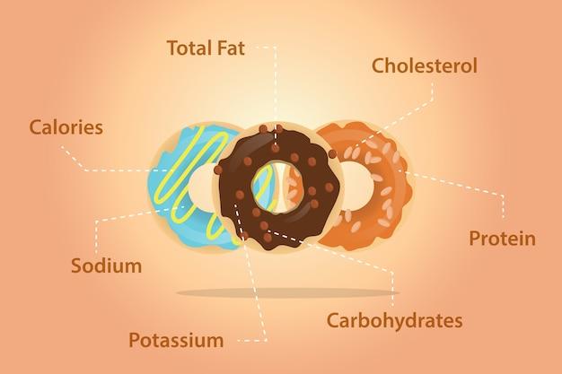 Ingredientes de nutrición donuts detallan información