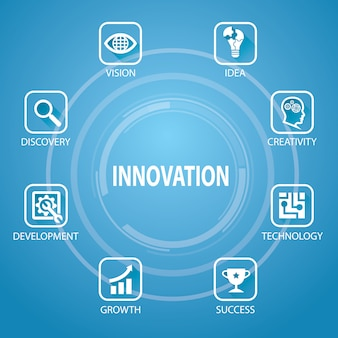 Innovación en el concepto de negocio