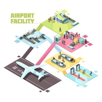 Instalaciones isométricas de las instalaciones del aeropuerto.
