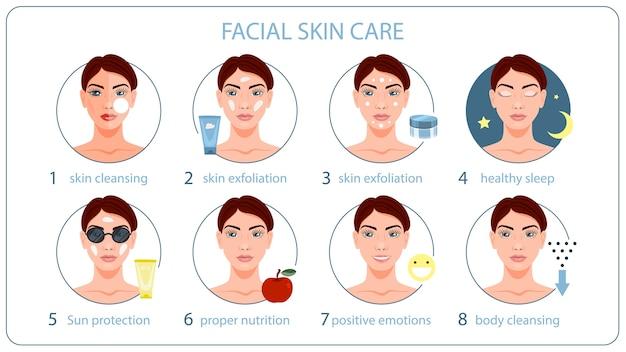 Instrucciones para el cuidado de la piel de la cara. mascarilla y crema para una piel sana. cara de limpieza de una mujer bonita. ilustración