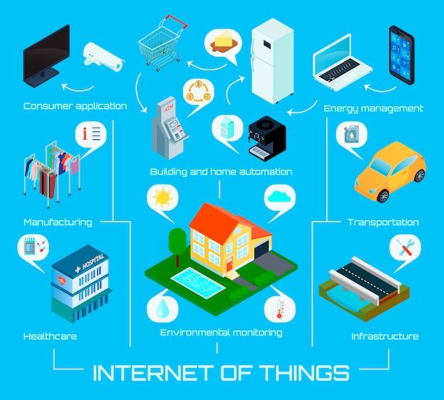 Internet casero de la ciudad inteligente de cartel de fondo de infografía isométrica de cosas con ilustración de vector de sistema de control de energía automático