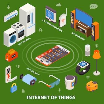 Internet de las cosas composición isométrica cartel