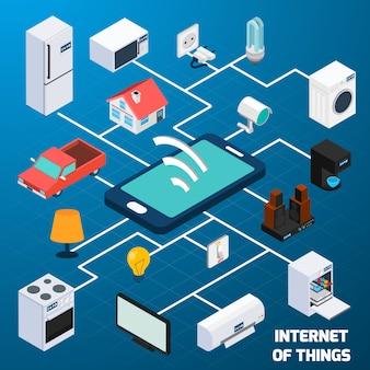 Internet del icono de concepto isométrico de cosa