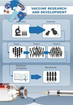Investigación y desarrollo de vacunas para el cartel o pancarta de covid-19 o coronavirus