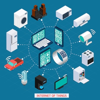 Iot concepto isométrico iconos ciclo composición